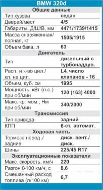 Технические характеристики BMW 320d